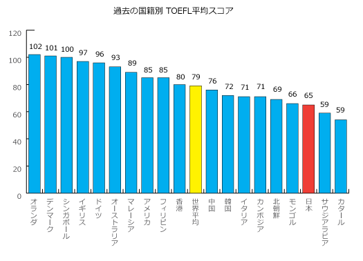 日本人の英語力